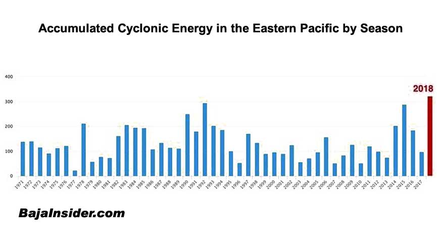 The Accumulated Cyclonic Energy of the 2018 Eastern Pacific season was the highest ever recorded.
