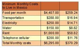 Mexicans Monthly Cost Of Living