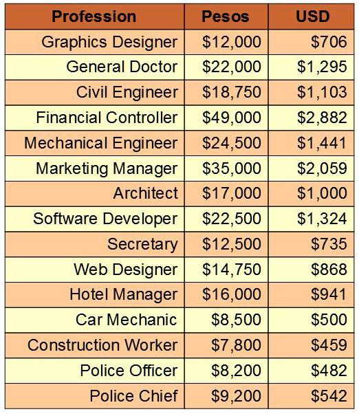 Average Professional Salaries Mexico