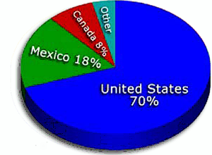 Our BajaInisder readers source from the United States, Mexico and Canada